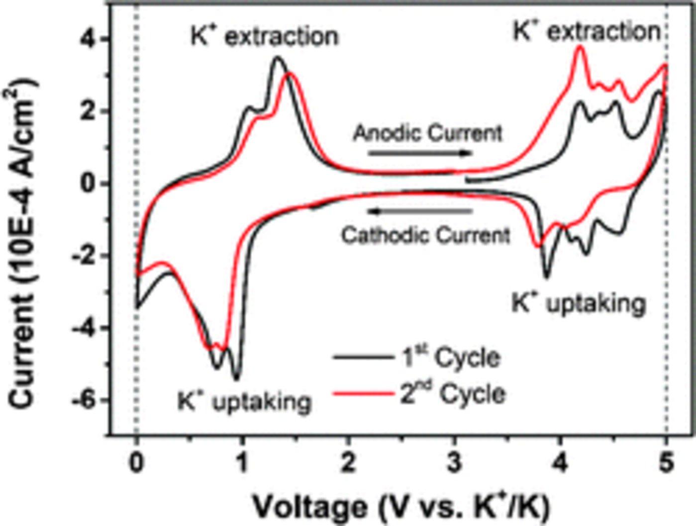 研究中钾电池平均电位