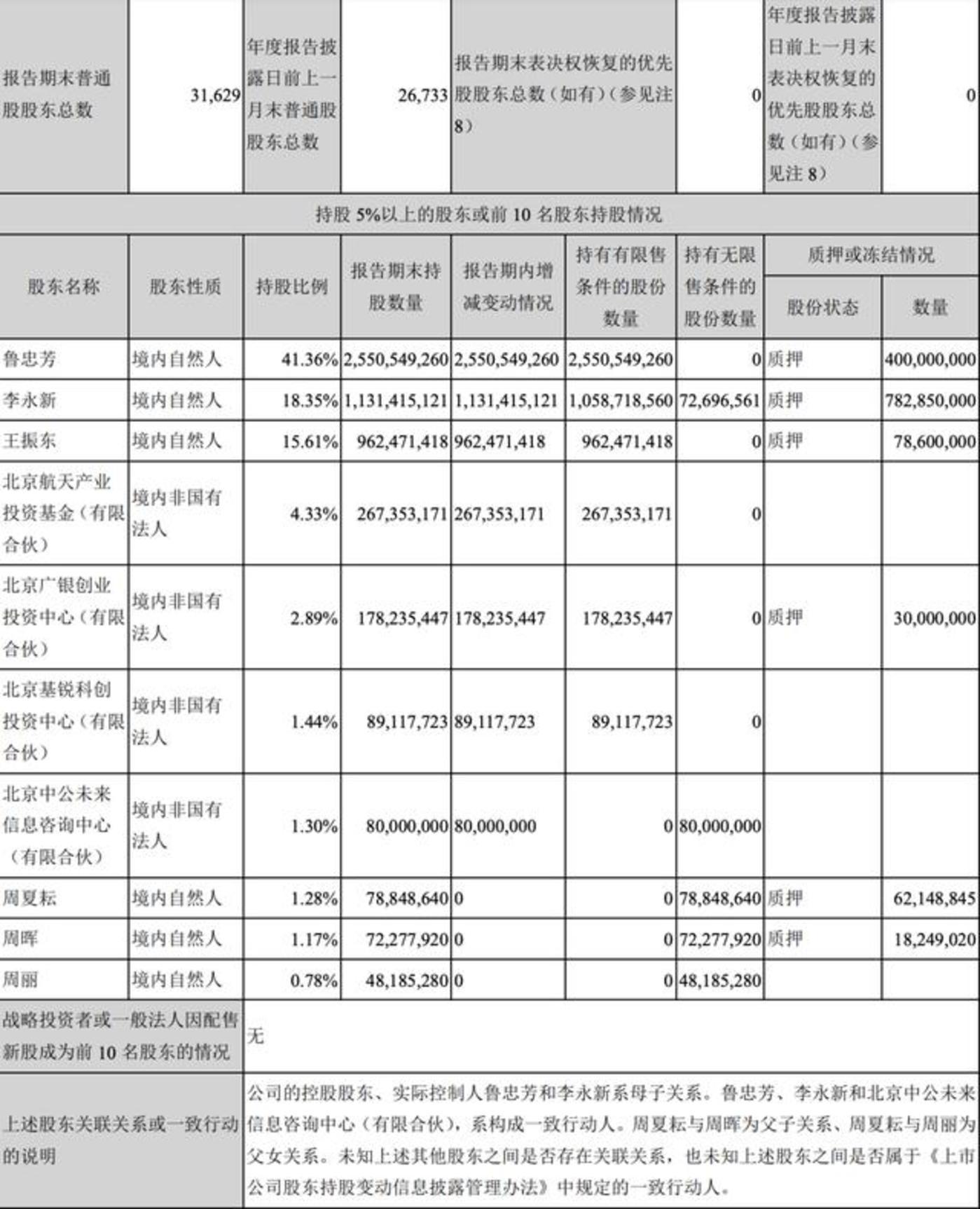 中公教育大股东股权信息(2019年年报)