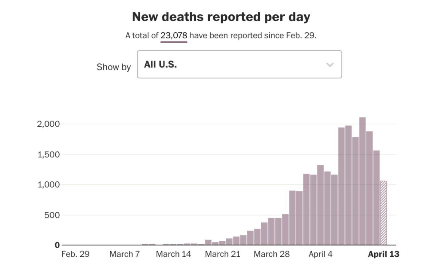 美国单日新增死亡病例趋势图,来源:《华盛顿邮报》官网截图