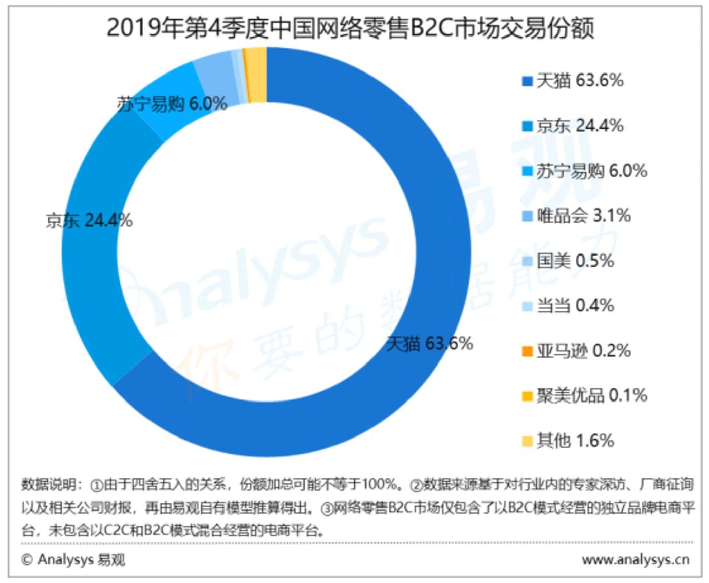 ▨2019年第四季度B2C网购市场份额,图/易不悦目