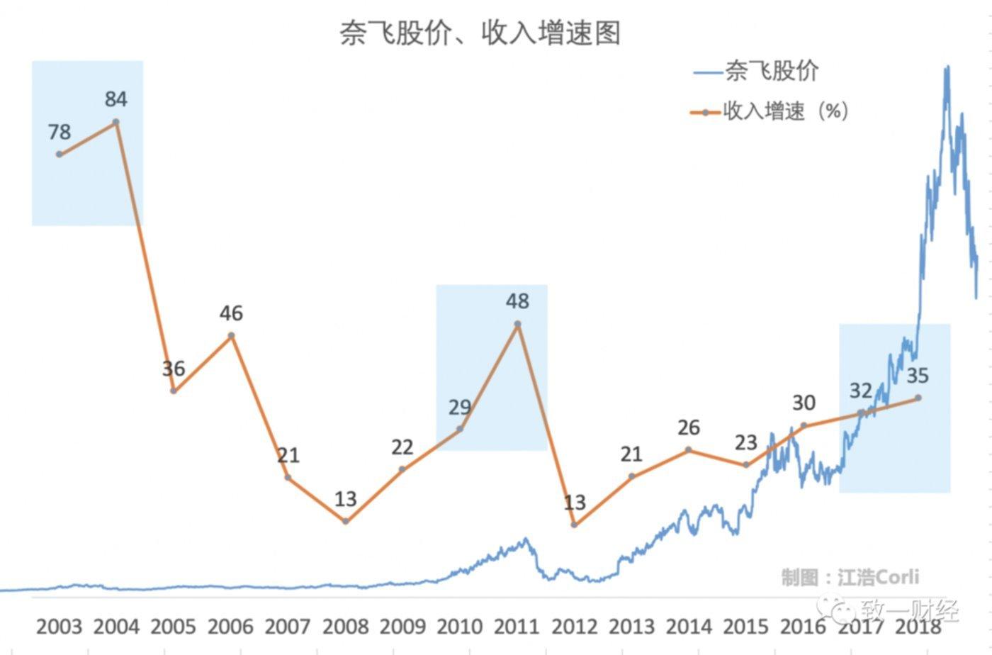 """(奈飞的第一个收入增长高峰:04年租赁大战;第二个收入高峰,11年流媒体入户之战;第三个收入高峰:18年世界之战"""")"""