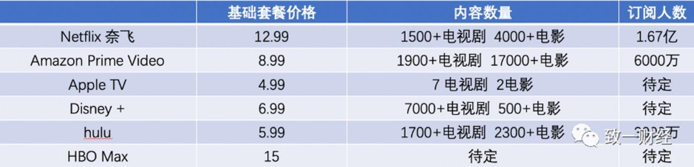 """注:奈飞的基础套餐价、标准套餐、高级套餐为8.99、12.99、15.99美元/月,但是奈飞的基础套餐不支持高清视频播放、财报显示美国用户ARPPU为13.32美元,因此可以认为奈飞的""""基础套餐""""为12.99美元/月"""
