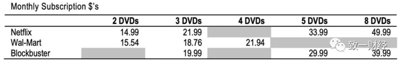 (2005年时沃尔玛、百视达的定价基本都低于奈飞)