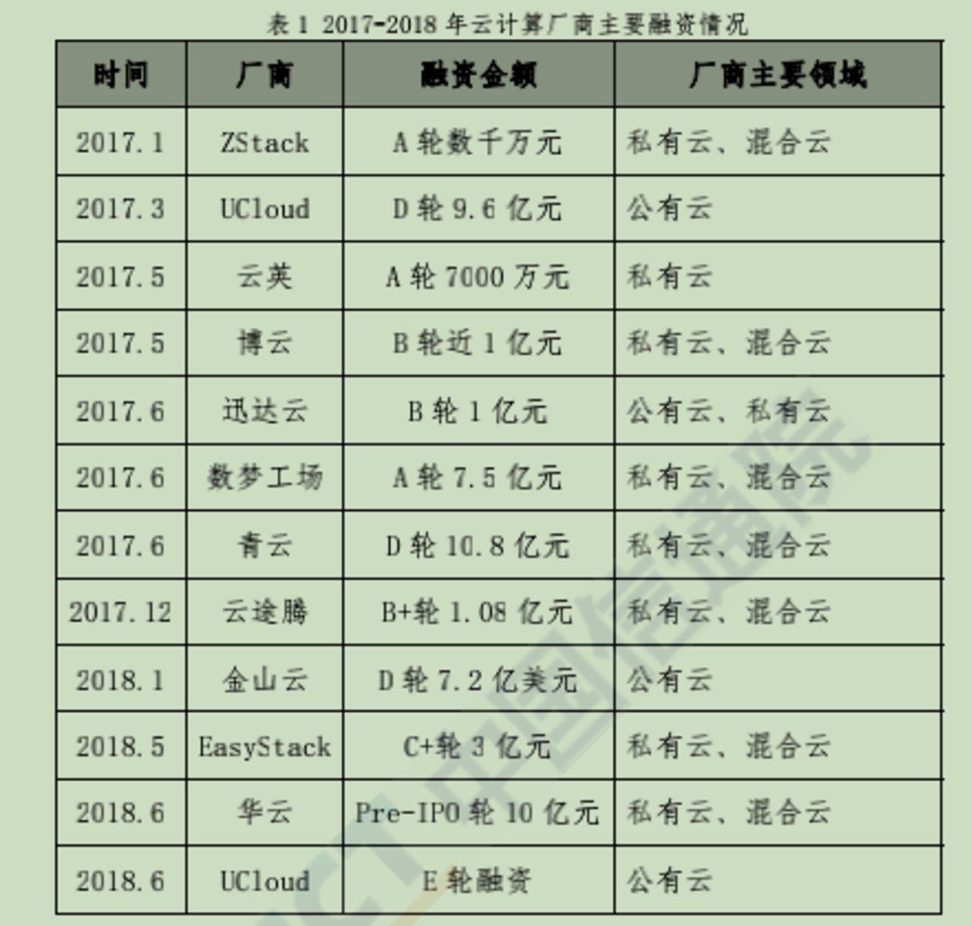图片来源@中国信息通信研究院《云计算发展白皮书(2018)》