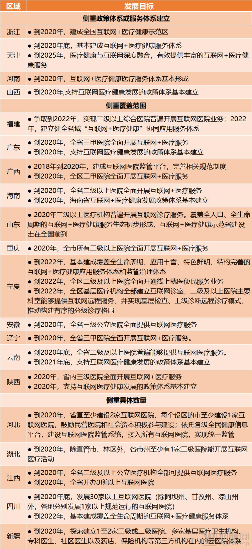 各省市互联网医院发展目标,资料来源:动脉橙数据库,蛋壳研究院