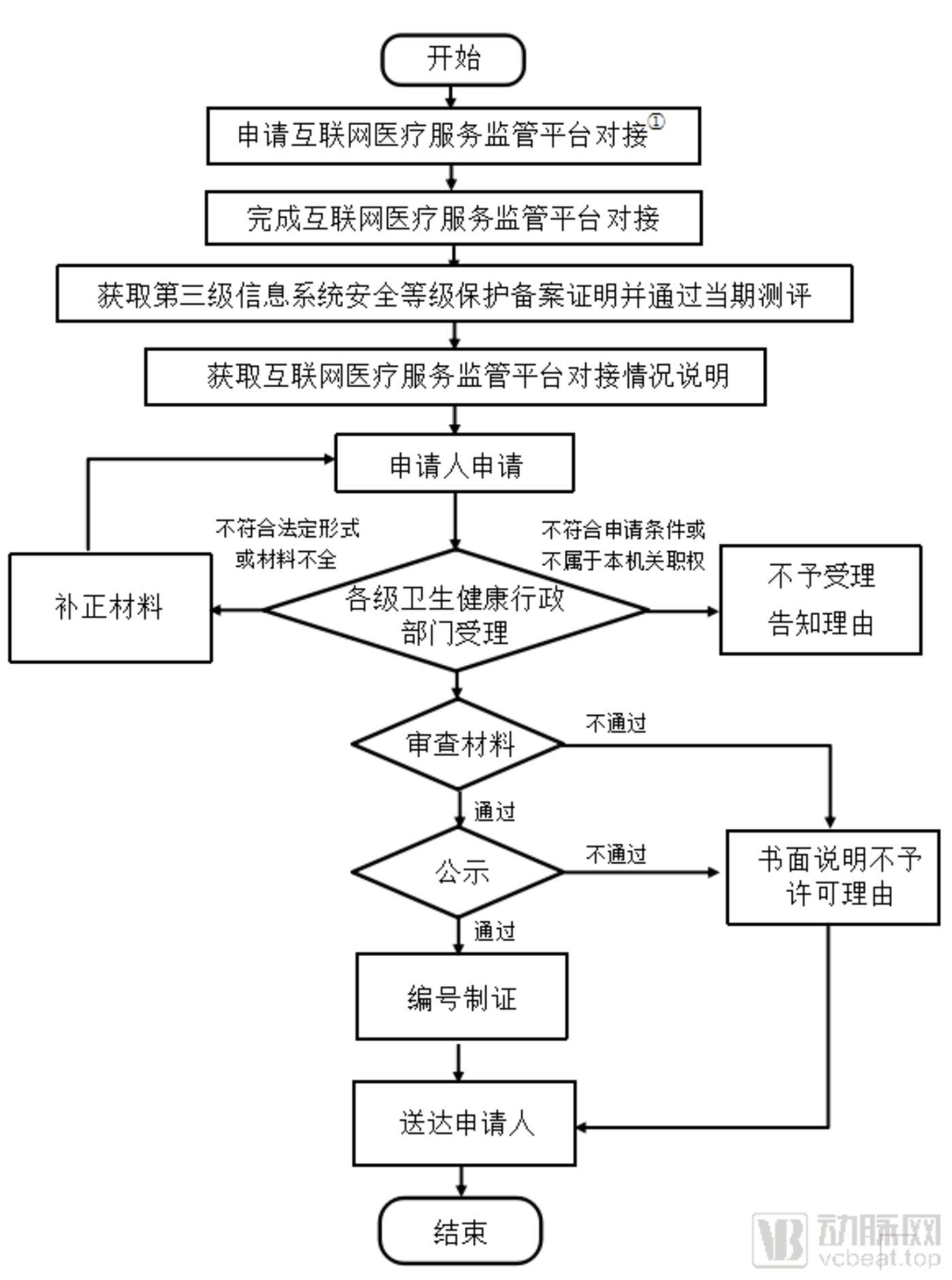 重庆互联网医院审批流程图,来源:重庆市卫健委官网