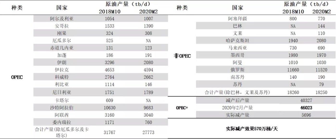 数据来源:OPEC、国泰君安证券研究