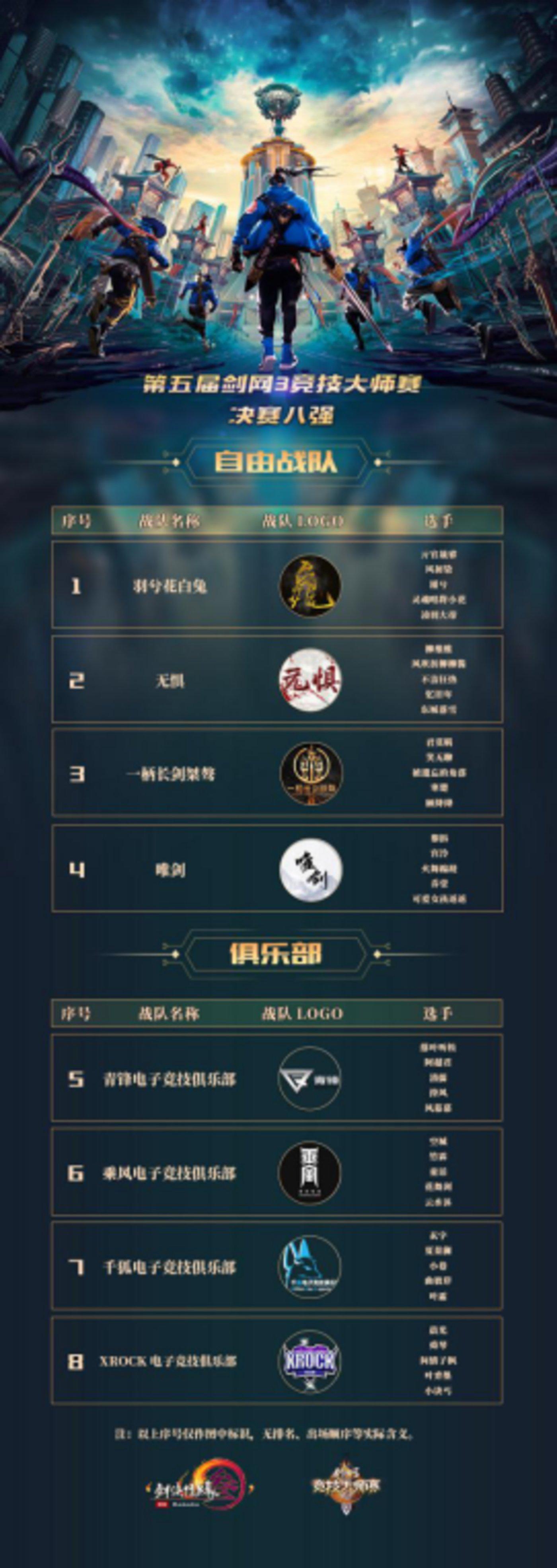 第五届大师赛八强由4支自由战队与4支俱乐部战队组成