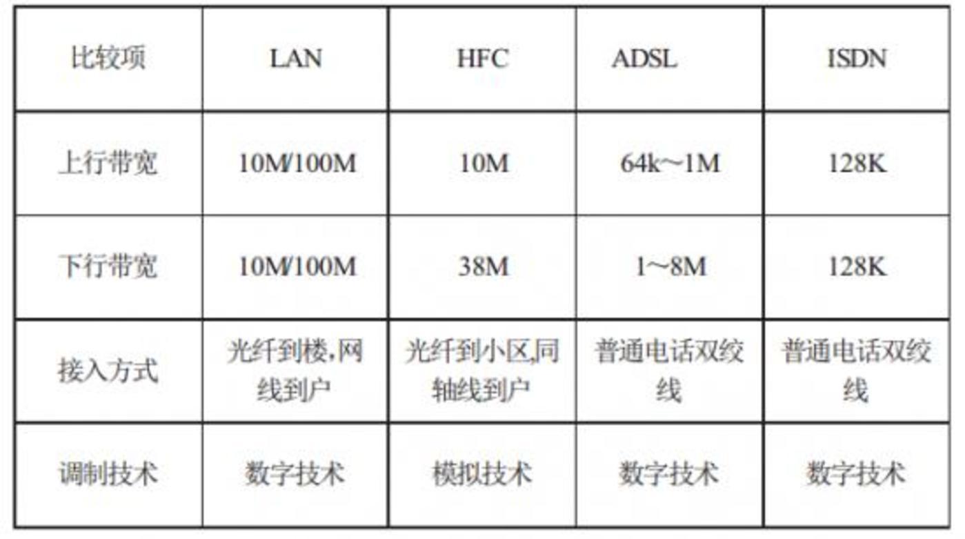 图注:几种带宽技术的比较,来源:邓冠文,《中国互联网宽带技术的历史与发展方向》