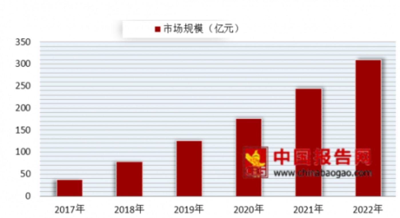 2017-2022年我国迷你KTV市场规模情况及预测(数据来源:文化委)
