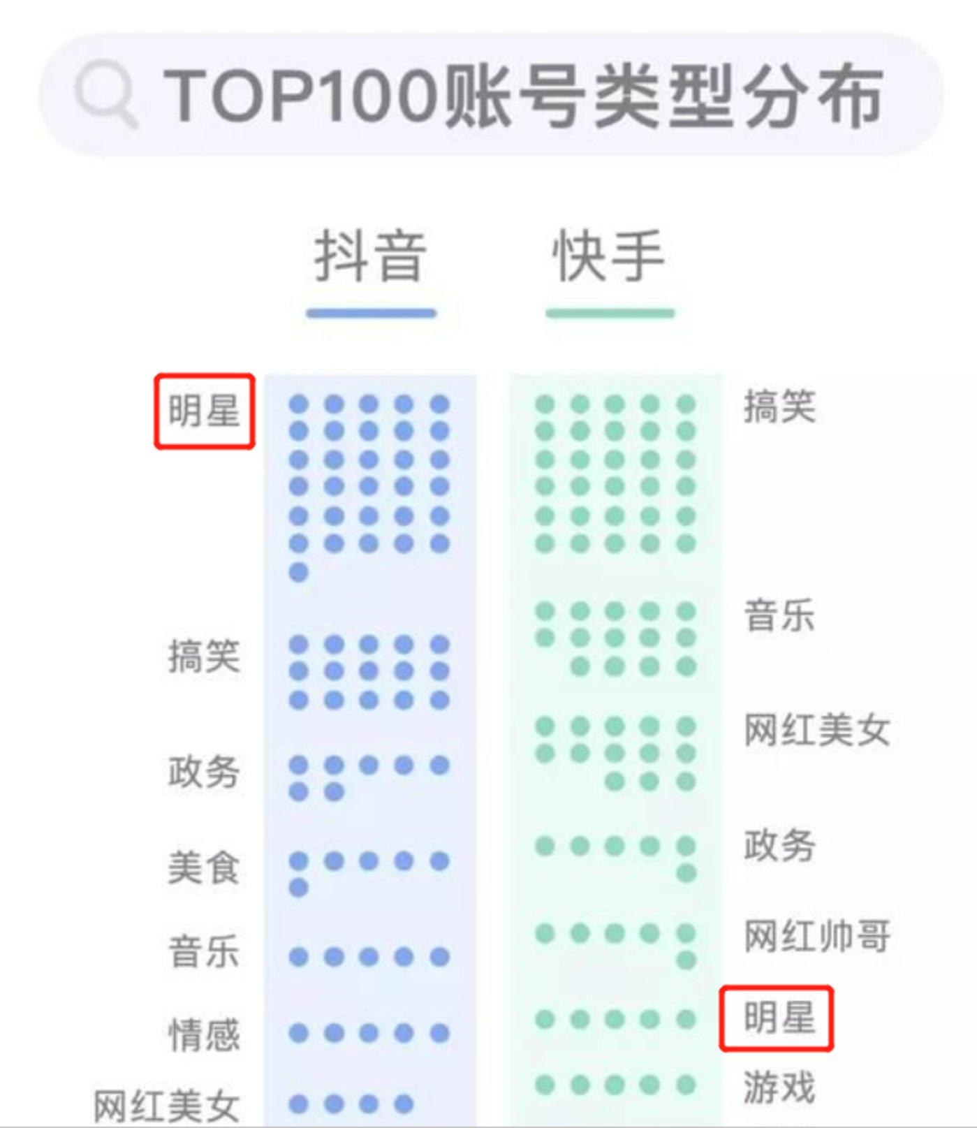 图片来源:《短视频Top100账号数据报告》
