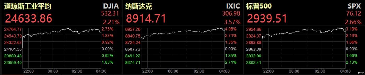 美股主要指数