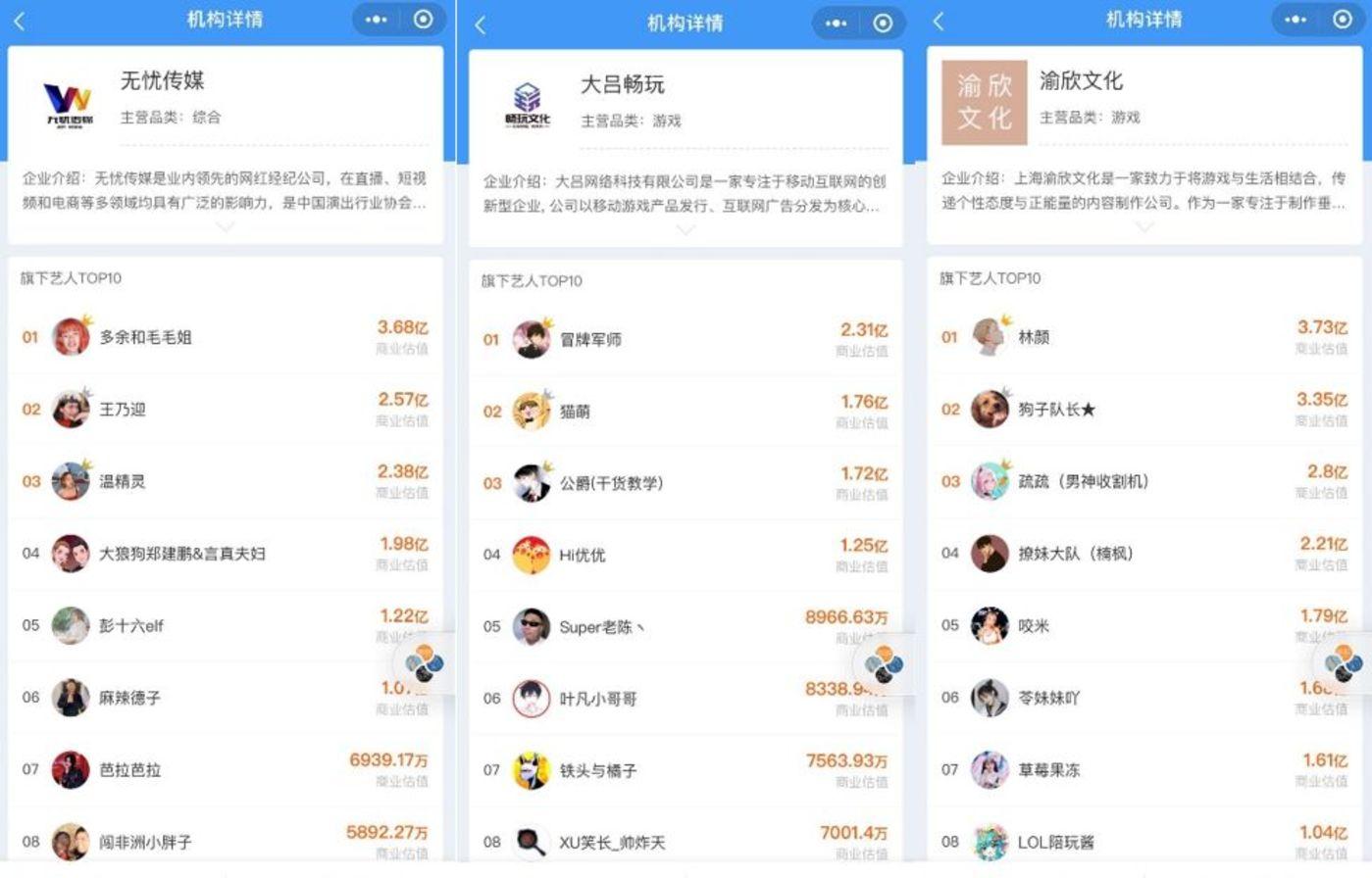 2020抖音MCN机构地图:揭秘中国网红江湖权力中心