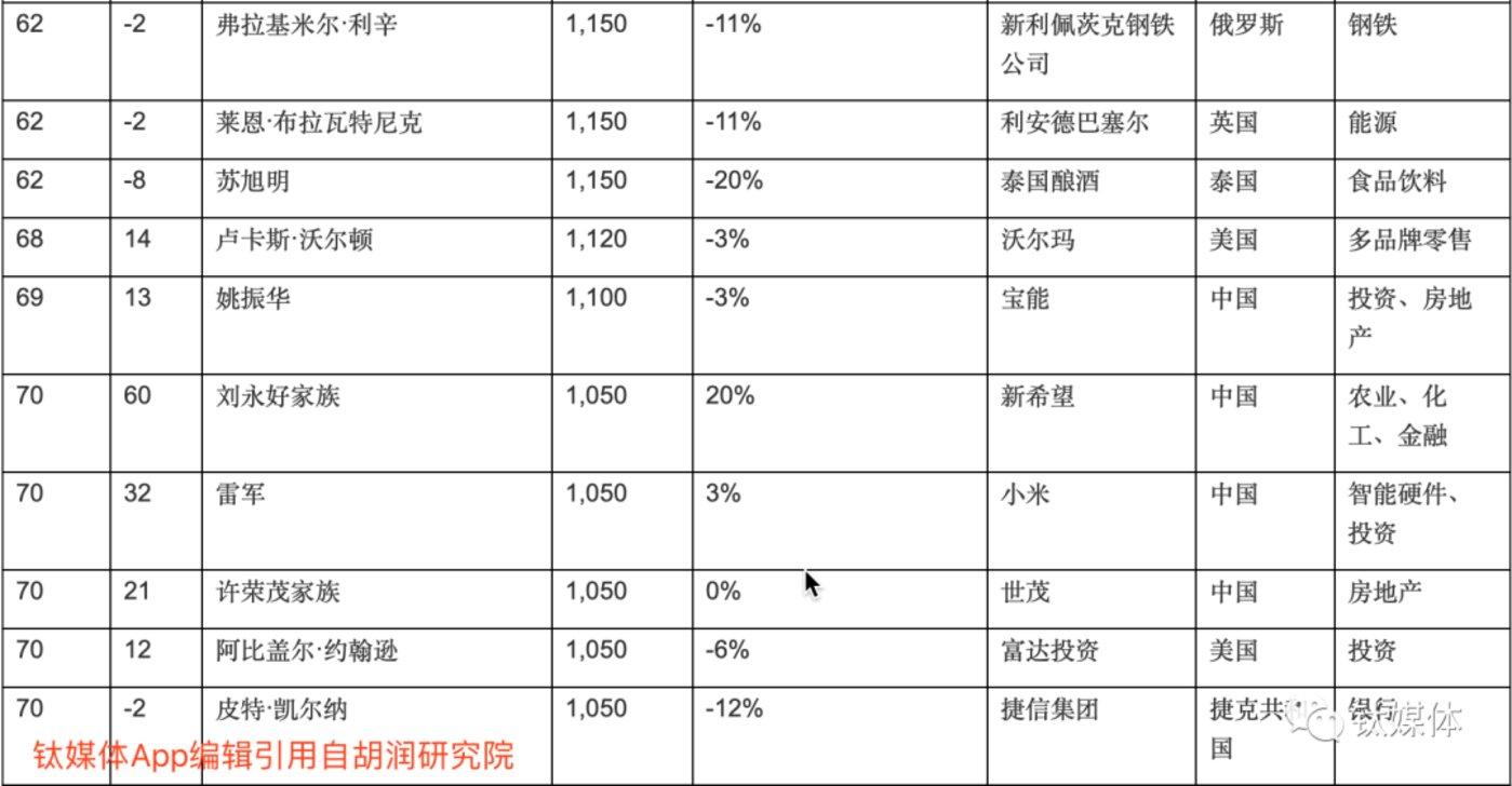 全球十大富豪疫情蒸发1.4万亿,中国富豪榜也有了大变化