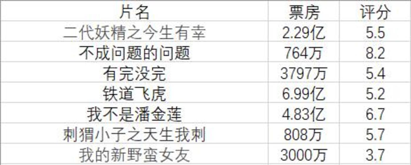 图注:2016年北京文化7部影片票房和评分