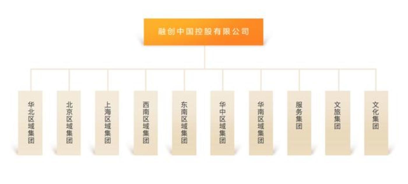 图片来自融创中国官网