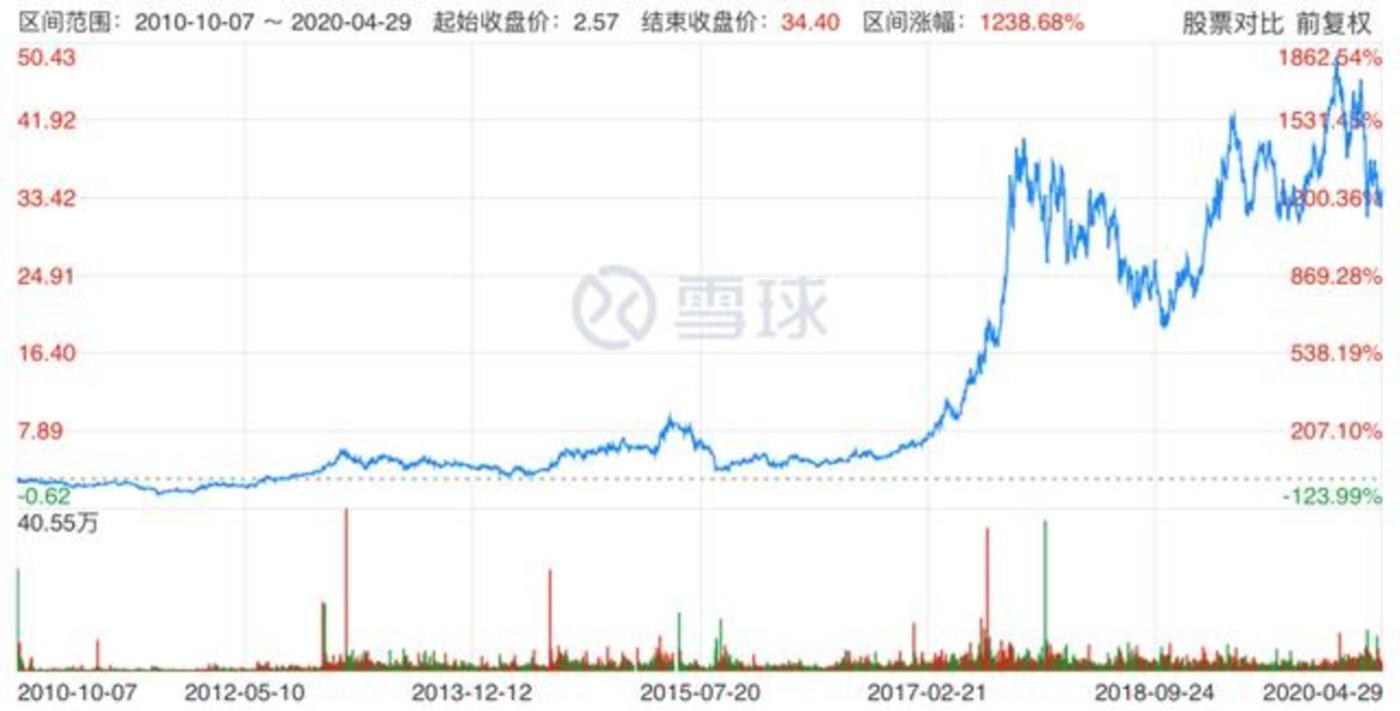 融创中国上市以来的股价走势