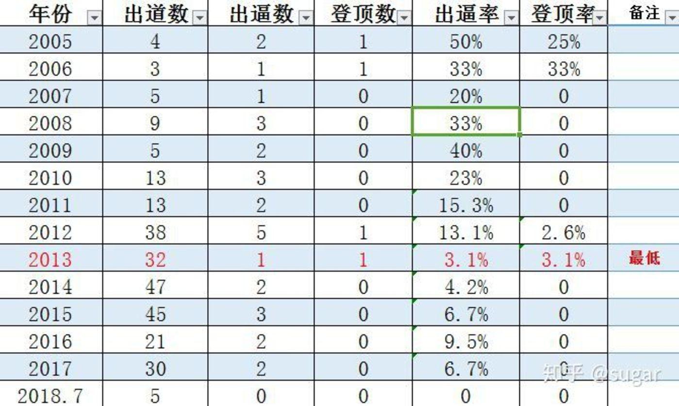 2010-韩国男团出道数据统计