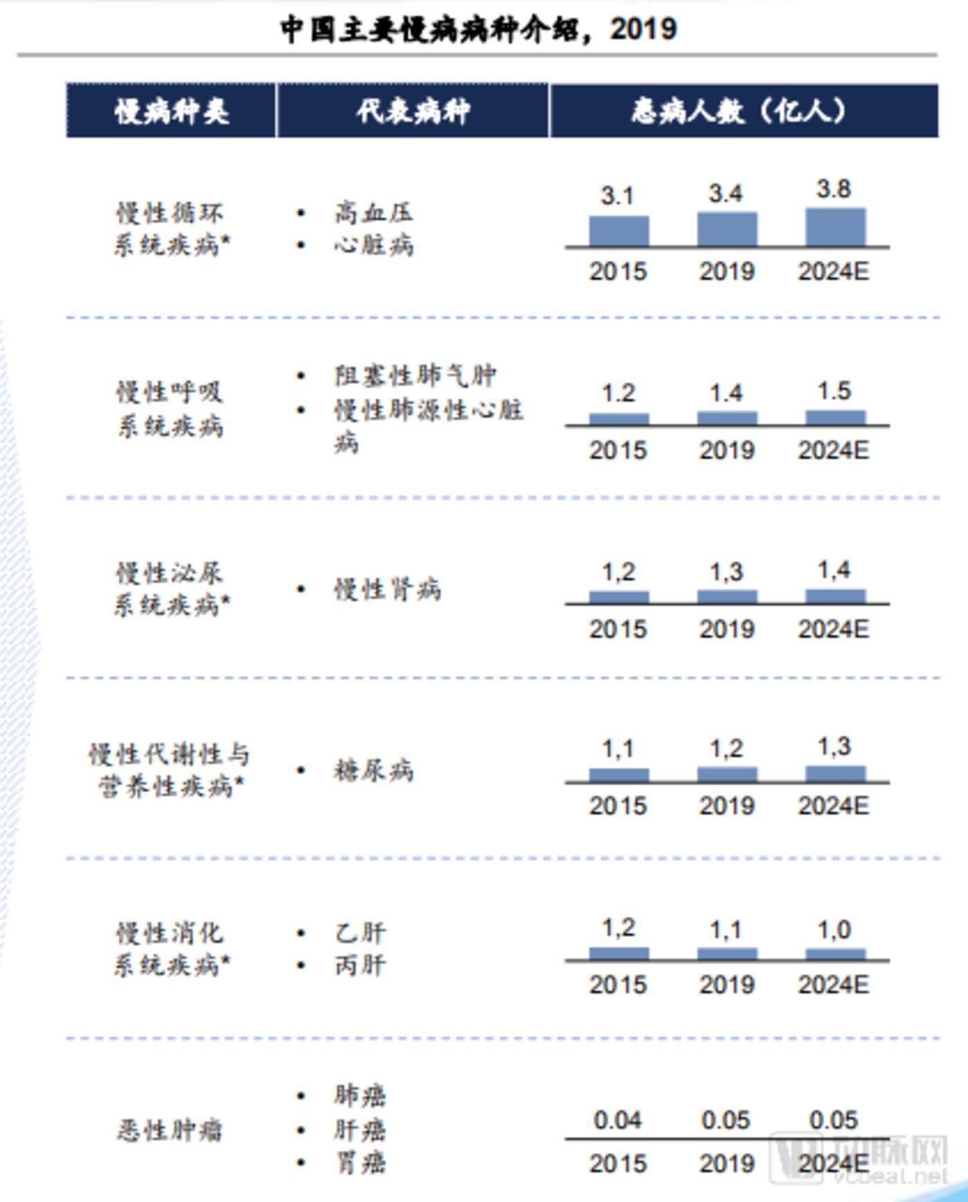 原料来源:《中国互联网慢病管理走业蓝皮书》