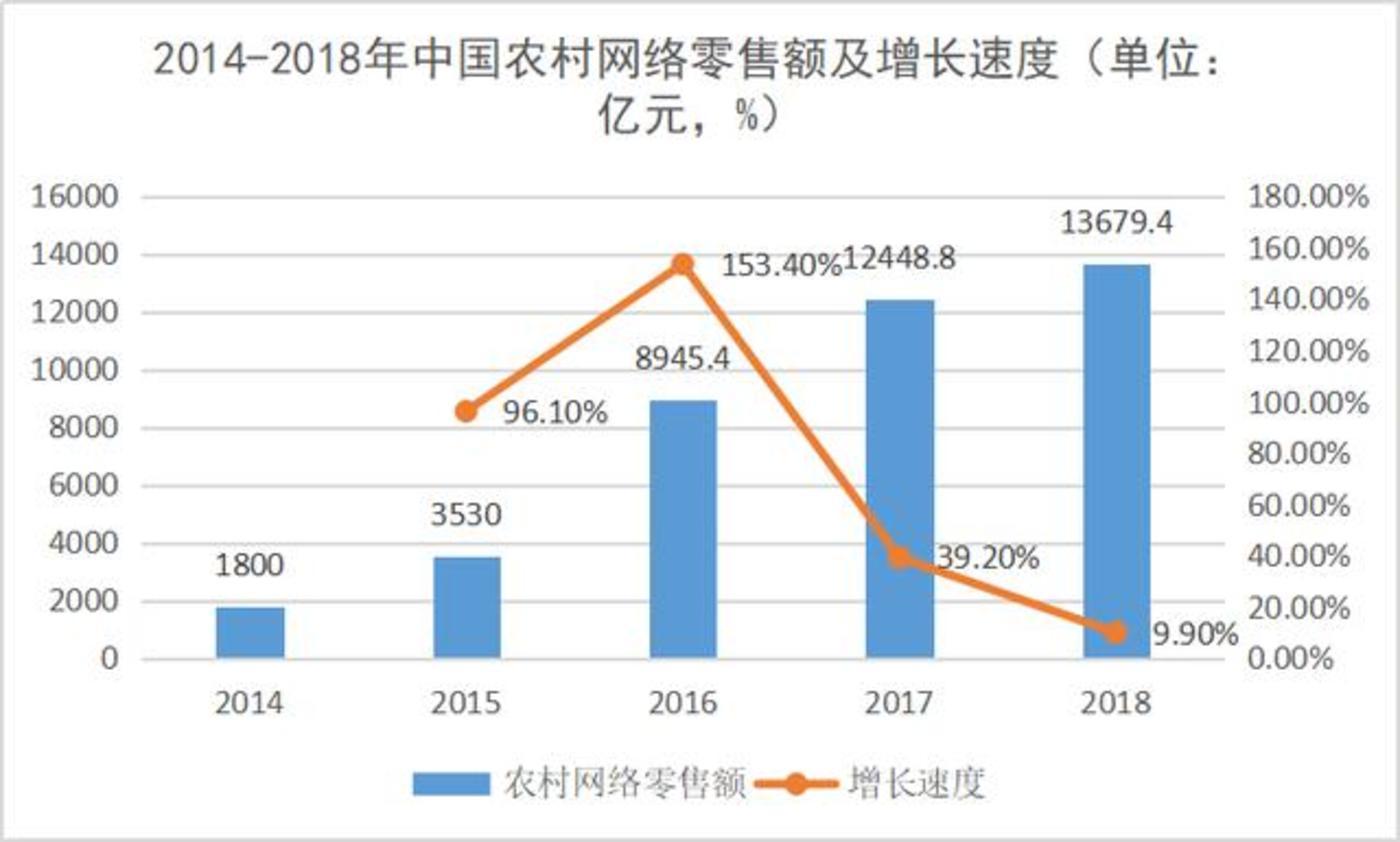 2014-2018年中国农村网络零售额及增长速度  数据来源商务部前瞻产业研究院 锌财经制图