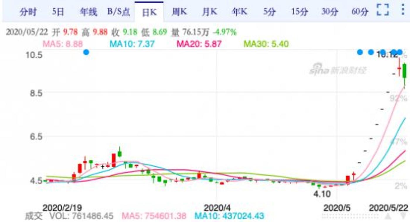 (5月22日梦洁股份股价走势)