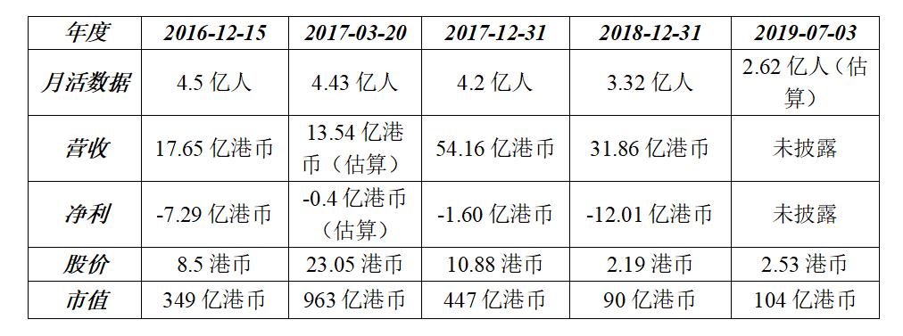 穆胜事务所根据腾讯财经数据整理