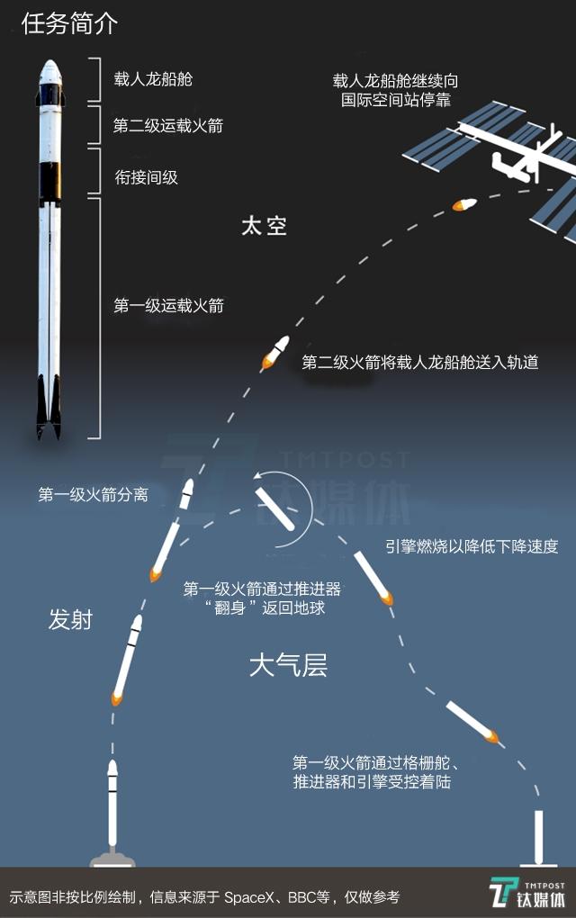 龙飞船发射过程示意图