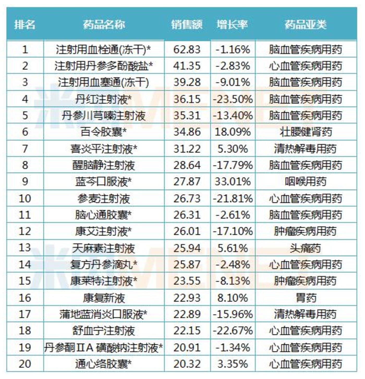 2019年中国公立医疗机构终端中成药产品TOP20榜单(单位:亿元) 数据来源:米内网