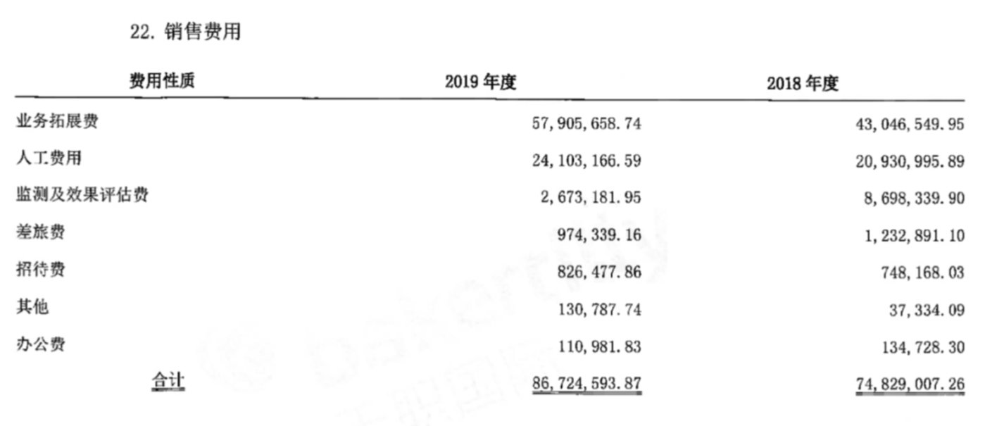 图源:城市纵横2019年年报