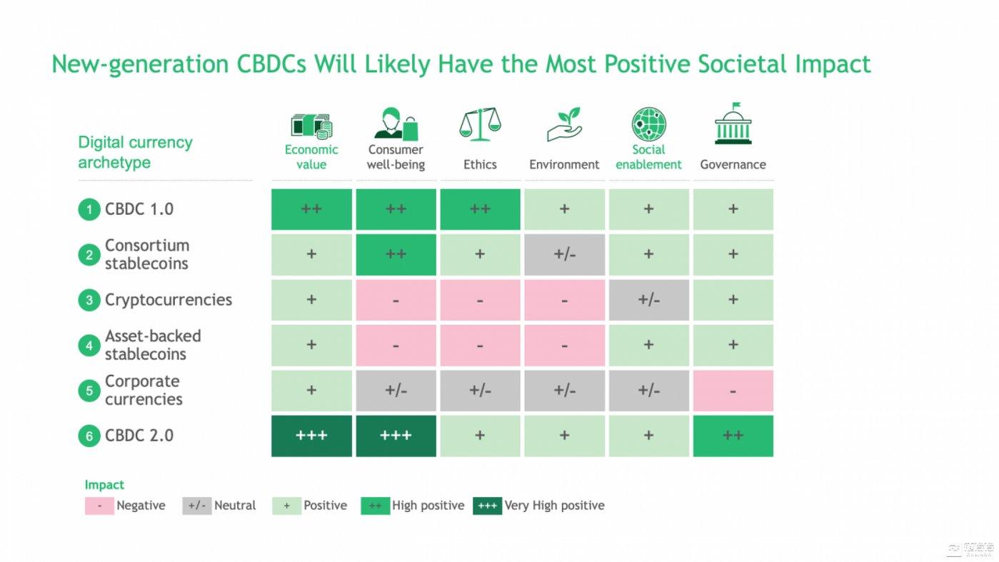 CBDC 2.0将产生最积极的社会影响(来源:BCG)