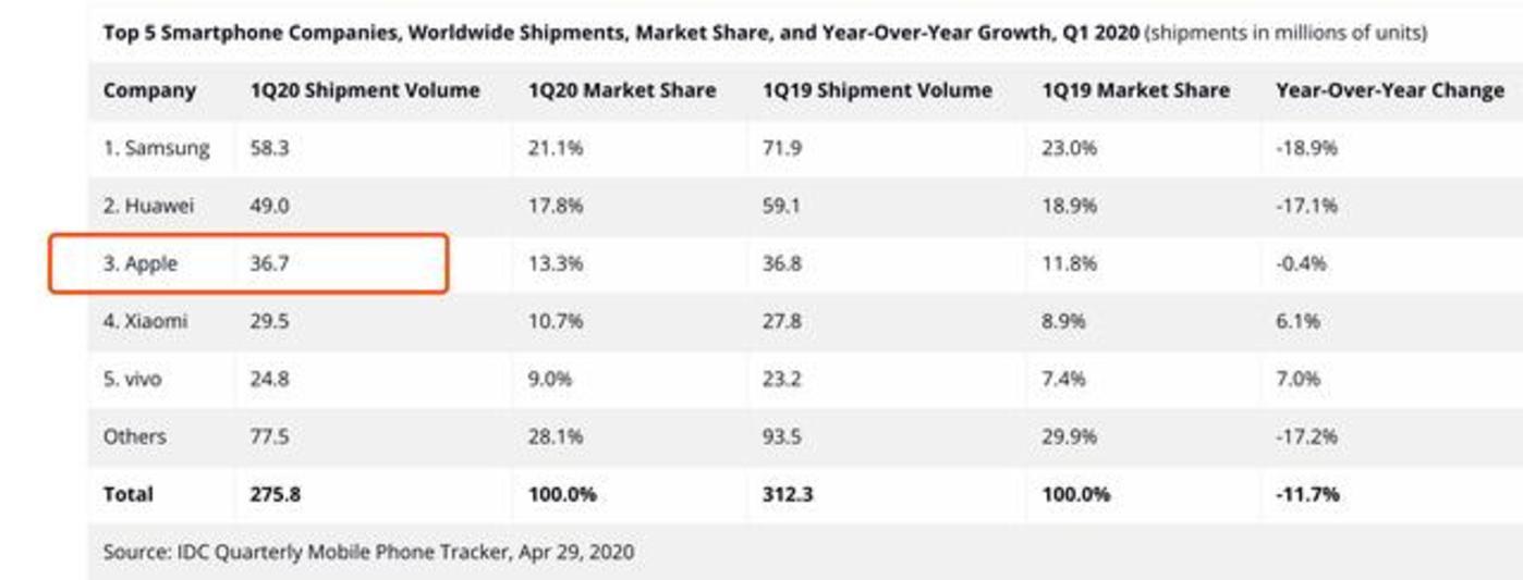 单品销量居高不下,苹果还是那个市场王者