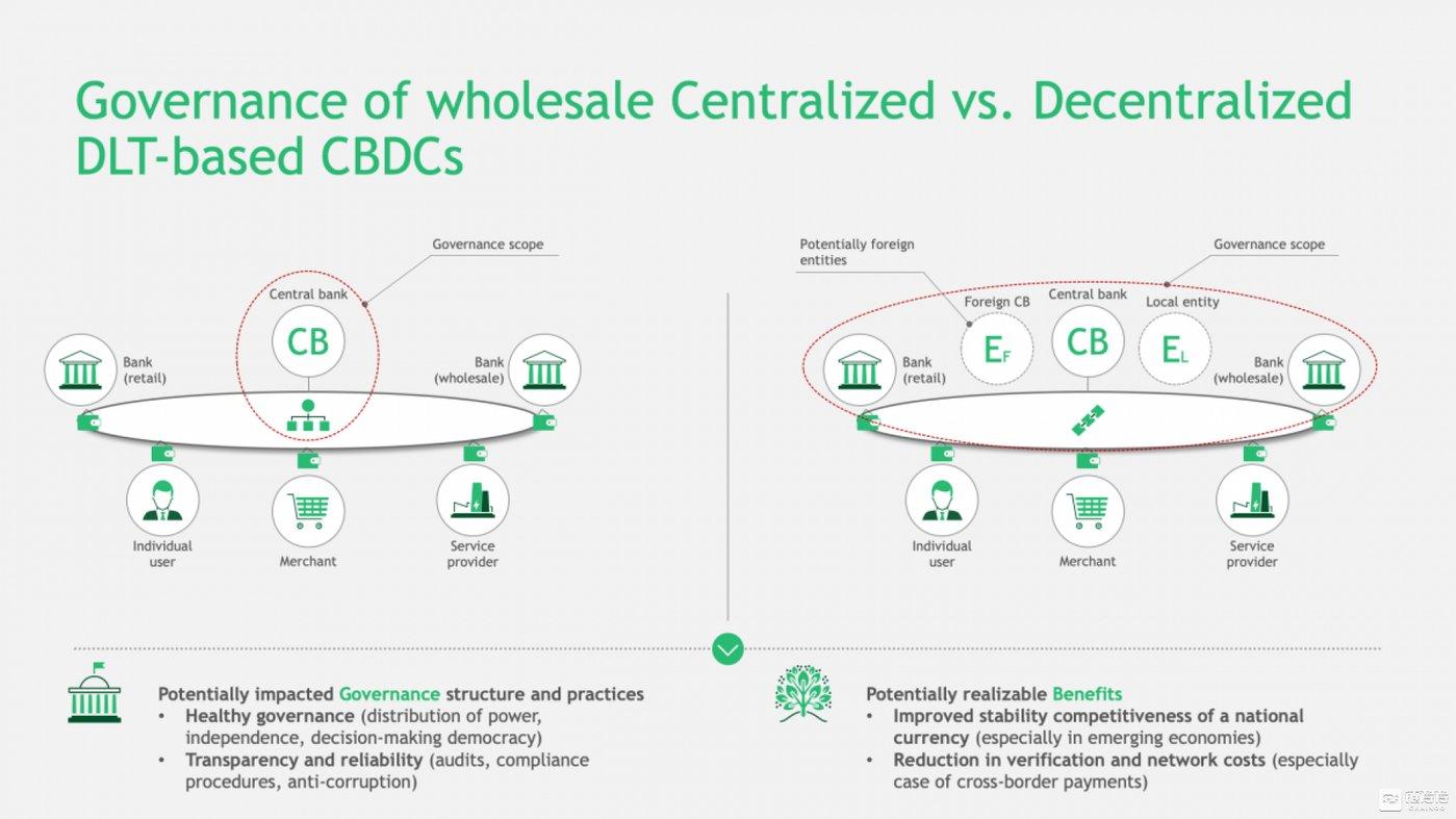 CBDC的集中治理与分散治理及其潜在影响(来源:BCG)