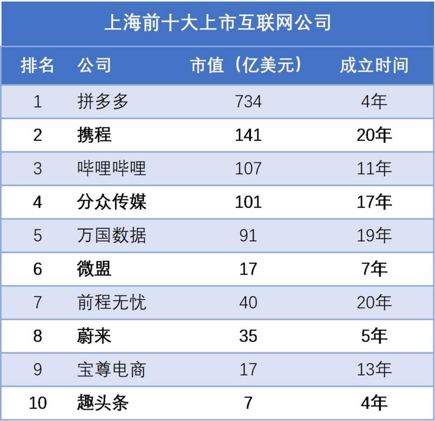 拼多多、B站带飞,上海互联网终于要崛起了?-有朝壹日