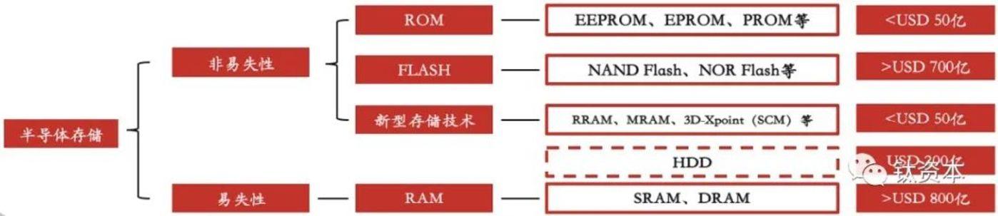 《【天富登陆地址】半导体存储控制芯片有哪些投资机会?》