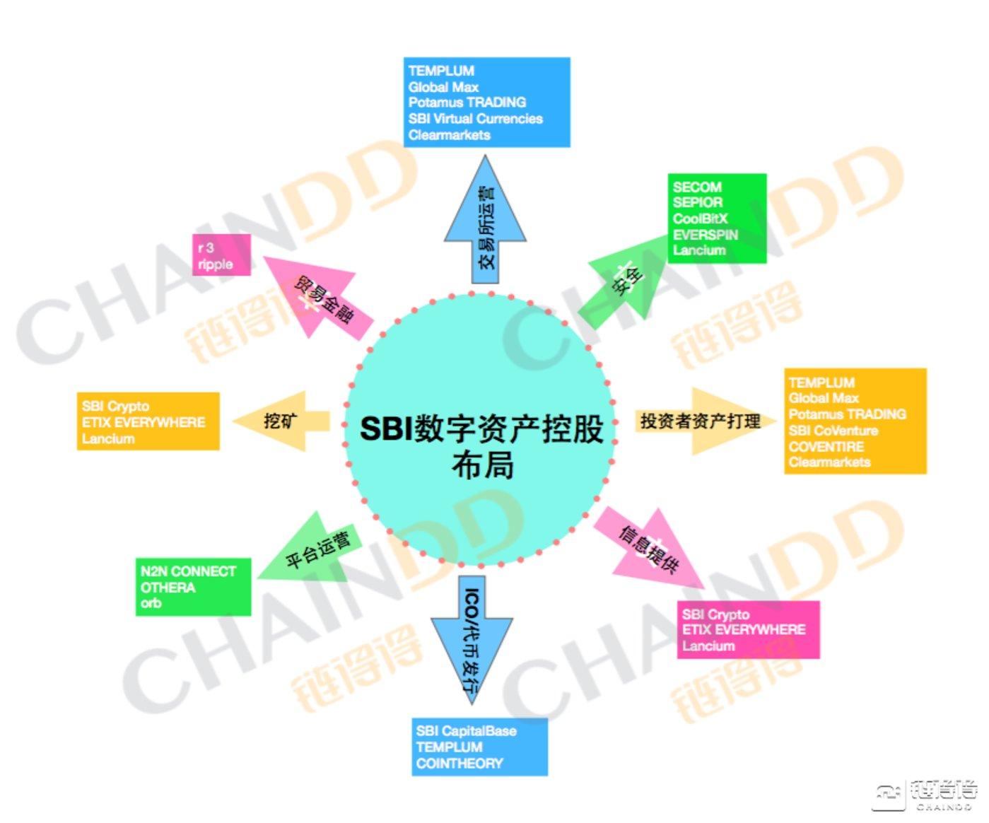 SBI在金融科技领域的投资版图(链得得App制图)
