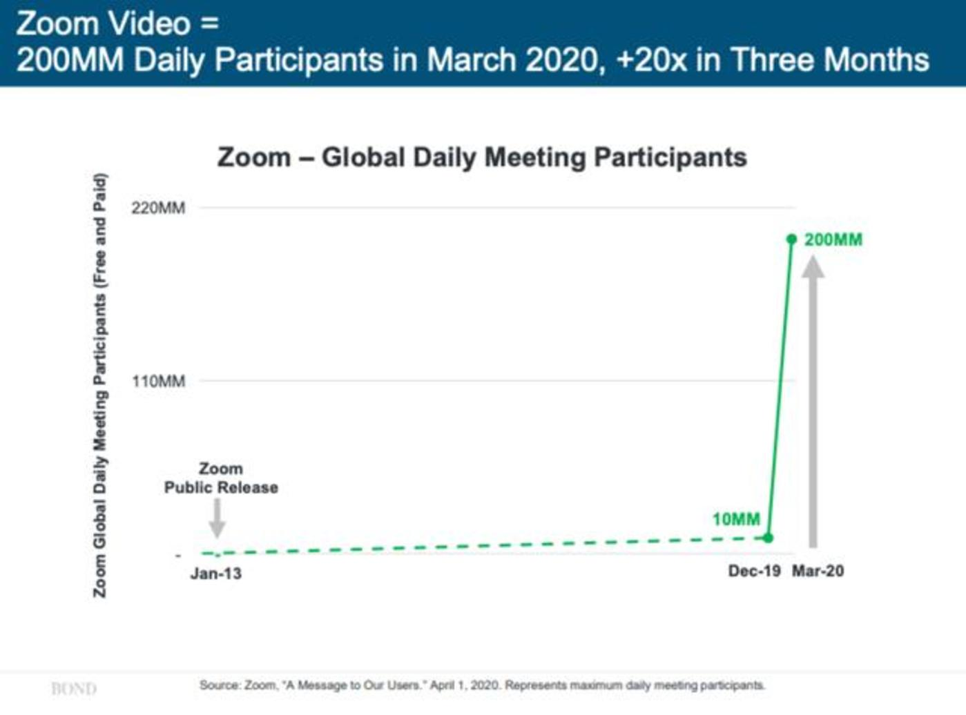 图源:Bond Capital 《2020互联网趋势报告》