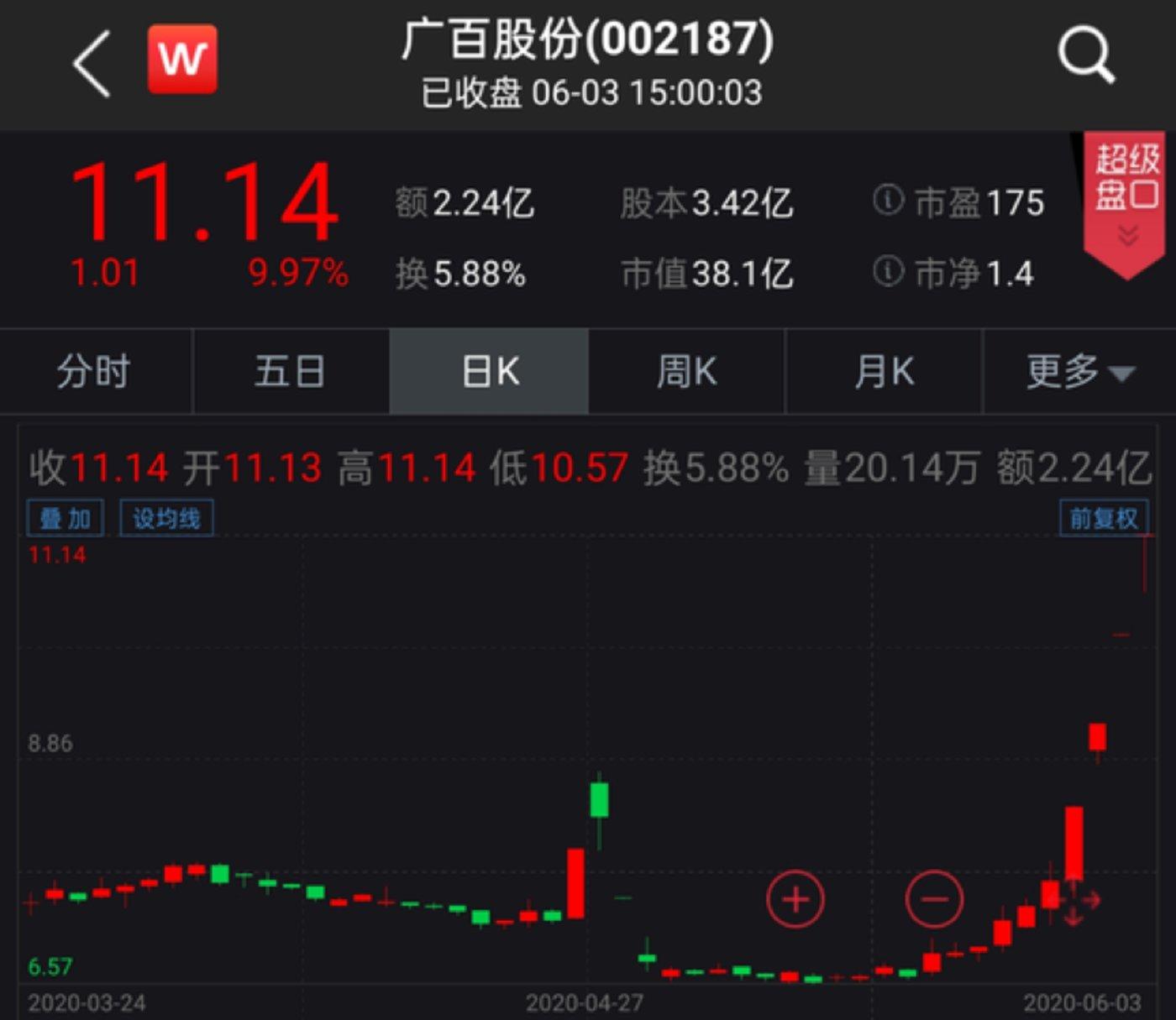 广百股份近4个交易日连续斩获4个涨停,累计涨幅超过46%