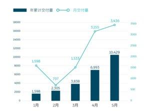 蔚来汽车5月交付3436台新车,创月度交付纪录-钛媒体官方网站
