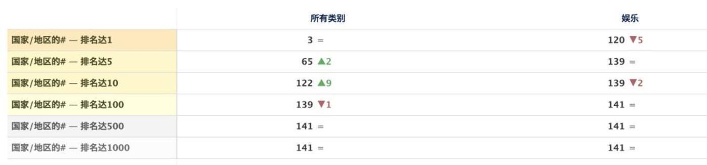 2020年6月4日TikTok全球下载排名