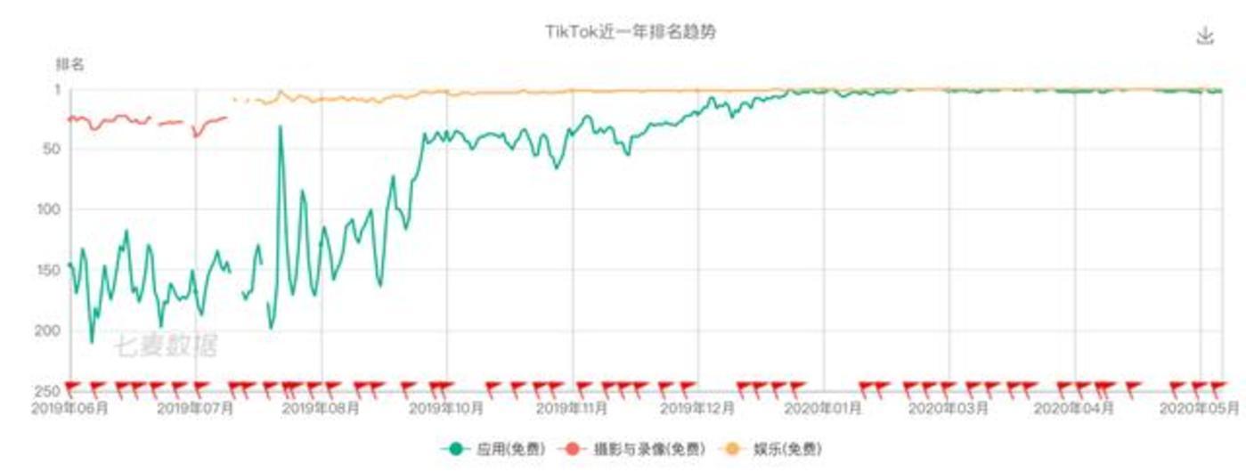 TikTok巴西排名,来源:七麦数据