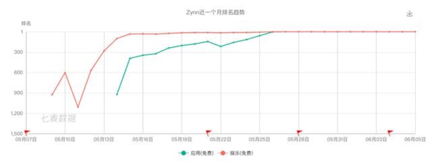 Zynn排名趋势,来源:七麦数据