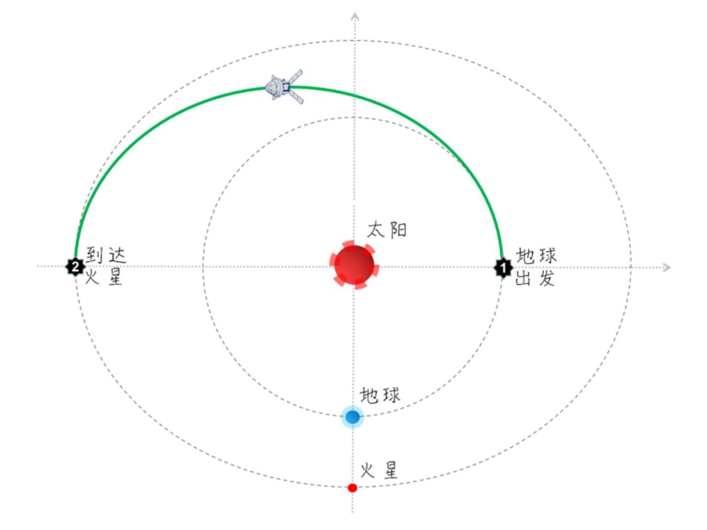 从地球到火星的霍曼转移 图/科普中国