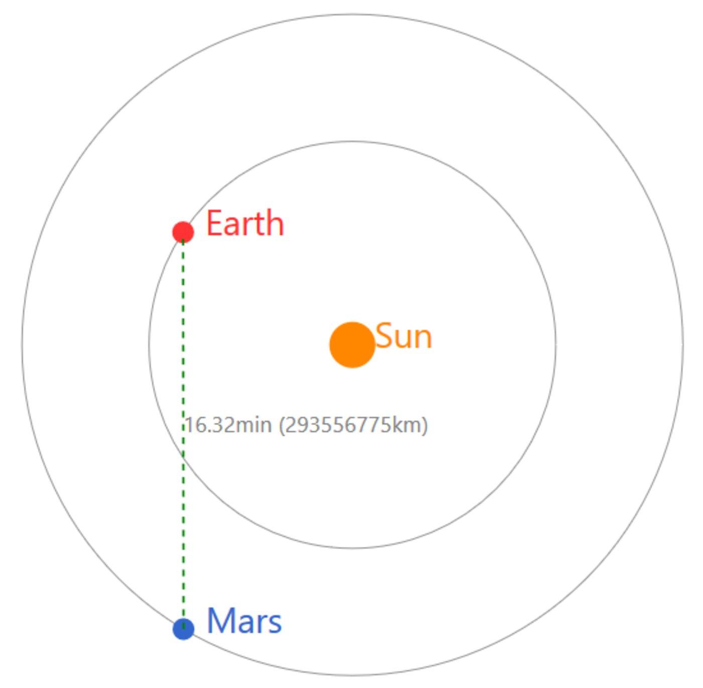 2021年4月23日地火单向通信延时示意图 图/星际移民中心