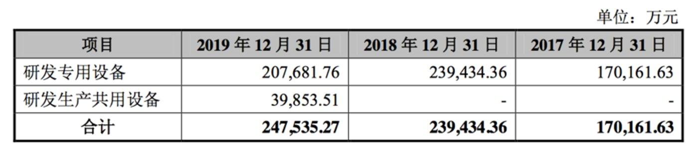 截止各报告期末,中芯上海 14nm 产线研发专用设备及研发生产共用设备固 定资产余额如下: