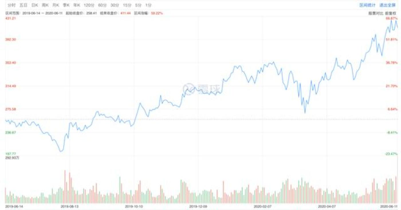 网易近一年股价表现(图源:雪球)