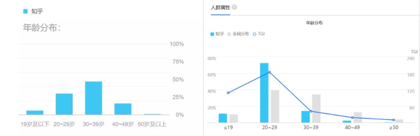 2018年5月(左)与2020年5月(右)知乎在百度指数上的用户搜索画像