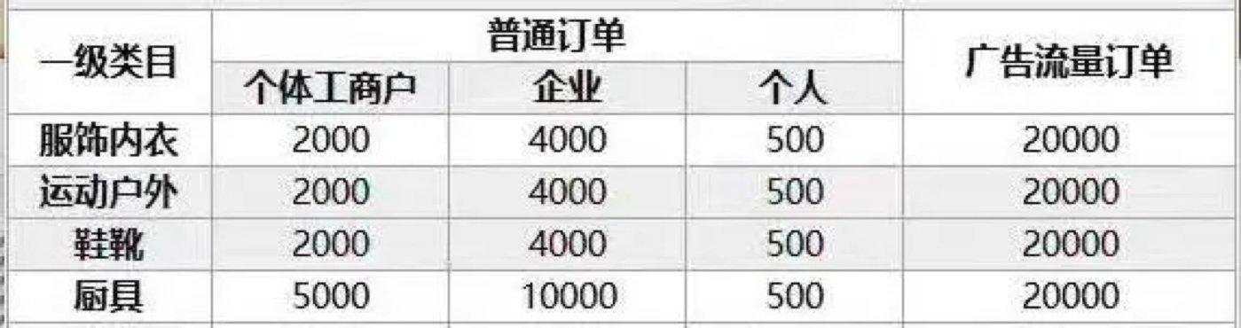 开抖音幼店的片面保证金明细(最新)来源 / 受访者供图