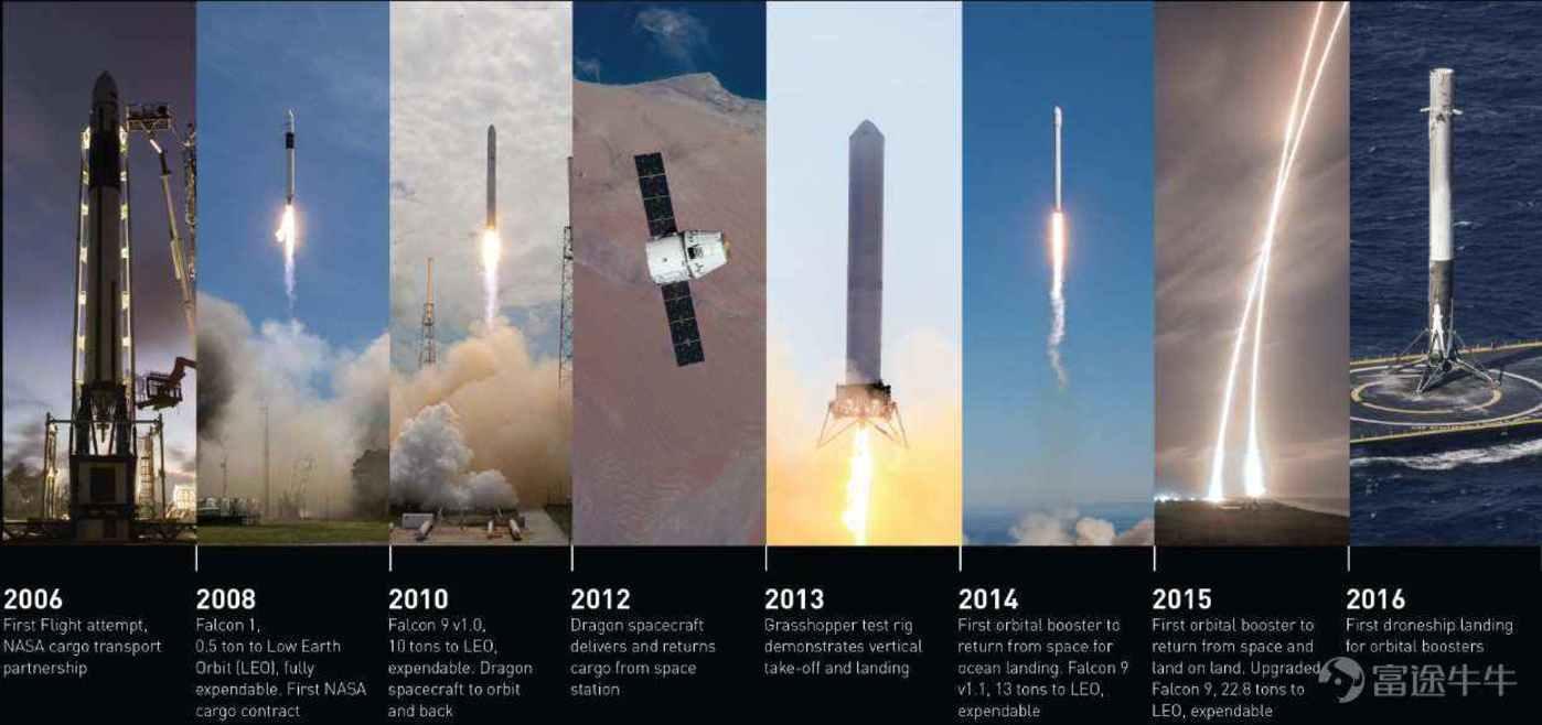 《【天富娱乐手机版登录】当马斯克离火星更近一步时,波音在哪里?》