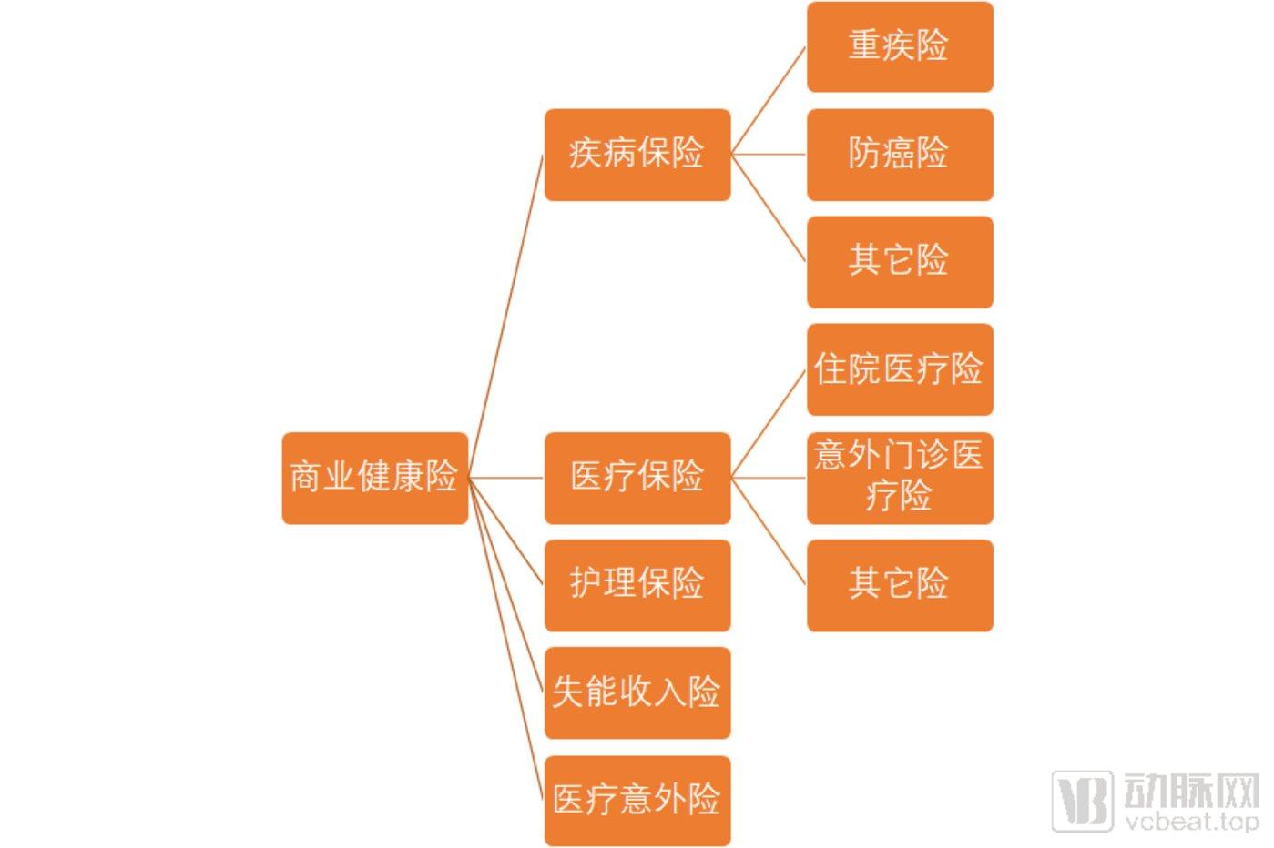 (注:图中的二级分类,根据不同分类依据可分为不同险种,本文根据叙事的需要将其分为如上门类)