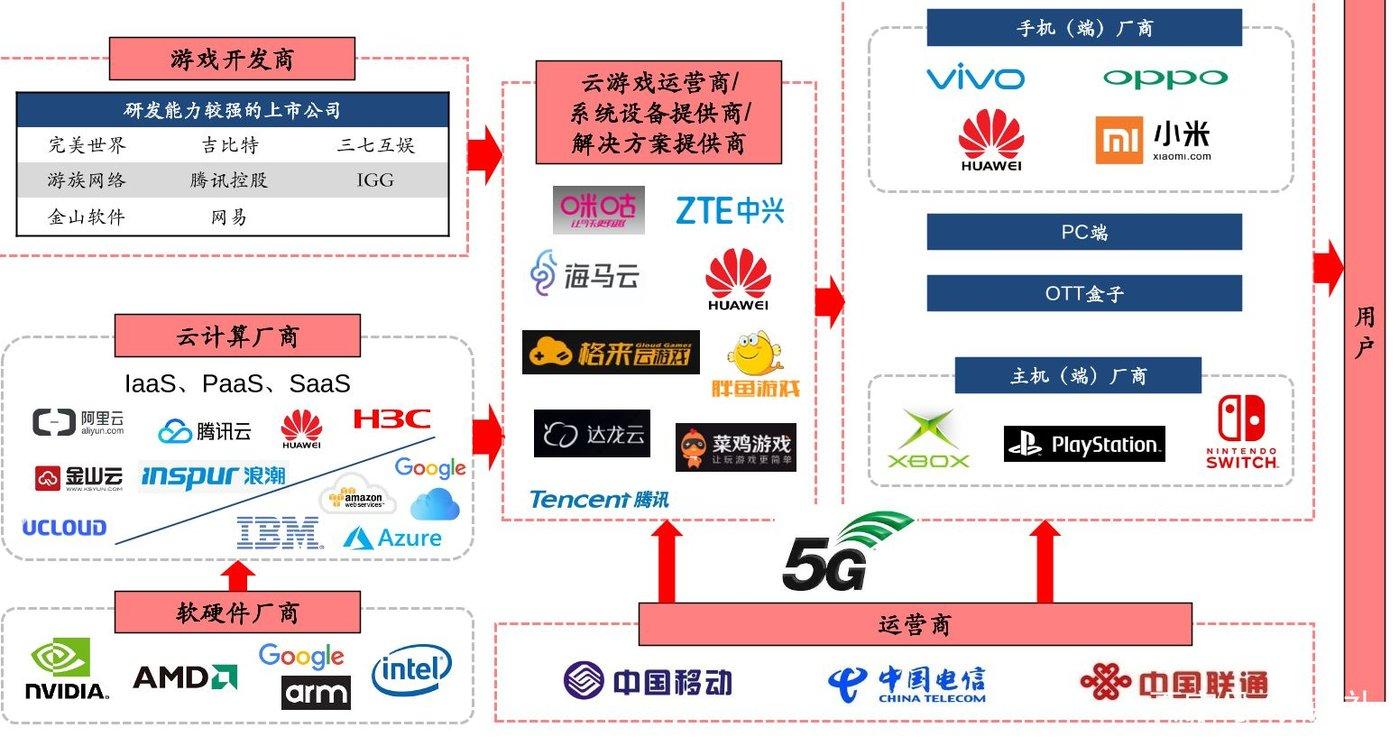 图片来源《2019-2023年中国云游戏行业投资分析及前景预测报告》